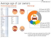 The structure of Russian car owners by age and brands