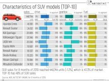 What characteristics of SUV models do Russians prefer?