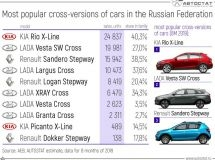 TOP-10 of the most popular cross-versions in Russia