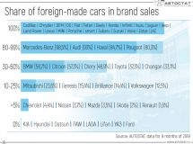 Which brands have a higher share of imported car sales?