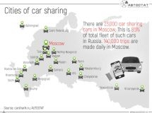 In which cities of Russia does car sharing exist?