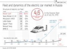 What electric cars are in Russia?