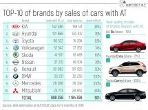 TOP-10 of brands by sales of cars with automatic transmission in Russia
