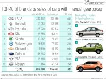 TOP-10 of brands by sales of cars with manual transmission in Russia