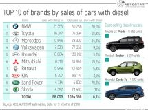TOP-10 of brands by sales of diesel cars in the Russian Federation