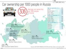 In which districts of the Russian Federation is there high car ownership per 1000 people?