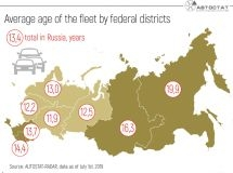 Where are the oldest cars in Russia?
