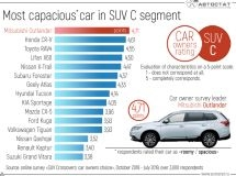 What is the most capacious crossover of SUV C segment?