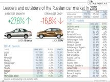 Leaders and outsiders of the Russian car market in 2019