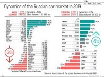 The dynamics of the Russian car market in 2019