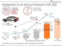 How did car sharing develop in Moscow?