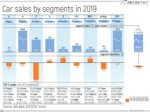 Dynamics of car sales by segments in 2019