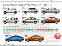 What cars were the most popular in Russia for the last 20 years?