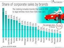 Which brands have the highest share of corporate sales?
