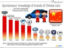 TOP-10 of the most recognizable brands of Chinese cars