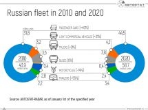 How has Russian vehicle fleet changed for 10 years?