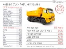 Russian truck fleet: indicators as of January 1st, 2020