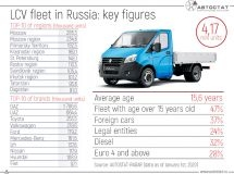 Fleet of light commercial vehicles as of January 1st, 2020