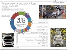 The structure of the Russian car industry: enterprises-leaders in 2019