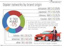 Dealer networks in the Russian Federation by origin of brands: how have they changed?