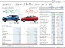 The leaders of the Moscow car market in the 1st quarter of 2020