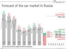 How many new cars will be sold in Russia?