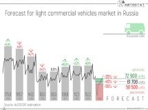 What will be the fall of the Russian LCV market in 2020?