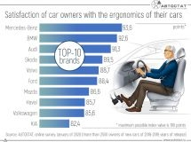 What cars do Russians consider as the most ergonomic? TOP-10 of brands