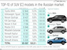 What models of the SUV (C) segment are popular in Russia?