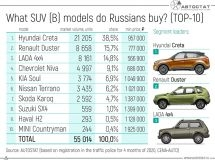 What SUV (B) models do Russians buy?