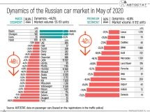 The dynamics of the Russian car market in May of 2020