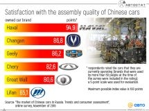 How do Russians rate the assembly quality of Chinese cars?