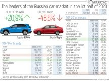 Leaders and outsiders of the Russian car market in the 1st half of 2020