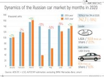 Dynamics of the Russian car market by months: the growth is in July!