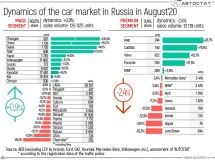 Dynamics of the Russian car market in August of 2020