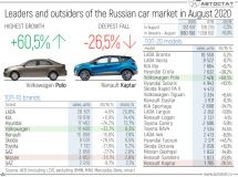 Leaders of the Russian car market in August of 2020