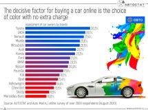 How can a color choosing with no extra charge attract people to online car purchases?