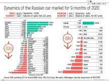 Dynamics of the Russian car market for 9 months of 2020