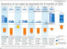 Dynamics of car sales by segments for 9 months of 2020