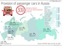 How many cars are there per a thousand inhabitants in Russia?