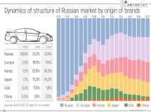 20 years later: who owns the Russian car market?