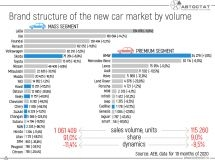 Which brands show the growth of car sales in Russia?