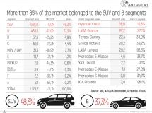 What cars are leading in various segments of the Russian market?