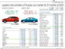 Leaders and outsiders of the Russian car market in 2020