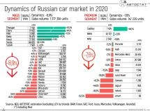 Dynamics of the Russian car market in 2020