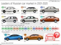 What cars have become bestsellers in the Russian Federation for the last 20 years?