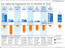 Dynamics of car sales by segments in 2020