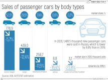 Dynamics of car sales by body types in 2020