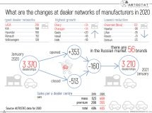 What are the changes at dealer networks of manufacturers in 2020