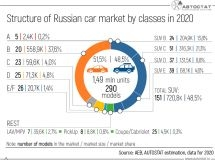 What was the structure of the Russian car market in 2020?